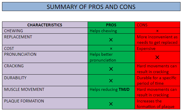 Summary of Pros and Cons of Partial Dentures